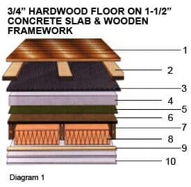 3/4 in Hardwood Floor on 1 1/2 in Concrete Slab and Wooden Framework