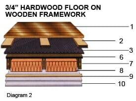 3/4 in Hardwood Floor on Wooden Framework