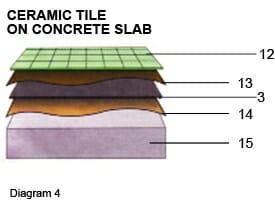 Ceramic Tile on Concrete Slab