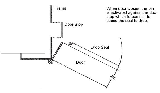 Adjustable Soundproofing Door Seal Installation Instructions