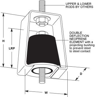 Hd Double Deflection Neoprene Hangers