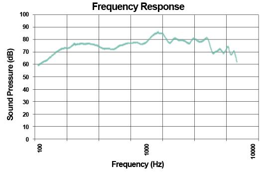 25 Volt Sound Masking Loudspeaker