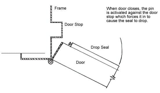 Superieur Door Stop Installation