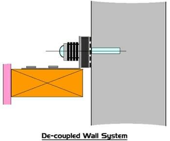 Decoupled Wall System