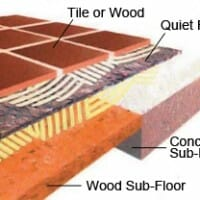 Floor Soundproofing Products