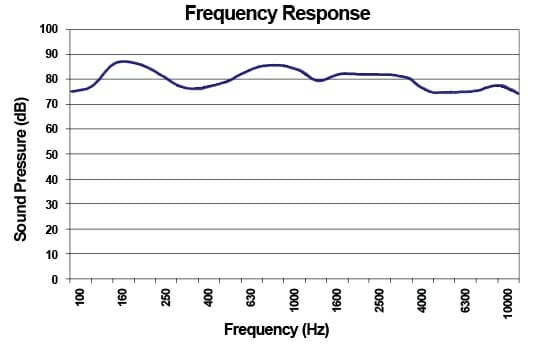 Structure Speaker Frequency Response