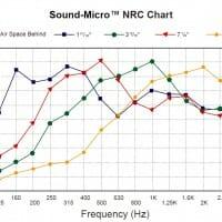 Sound-Micro Noise Enclosures