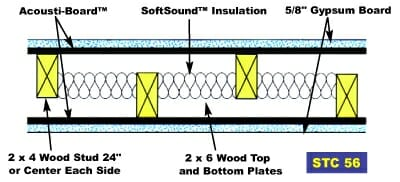 Acousti Board STC 56 diagram by Acoustical Surfaces