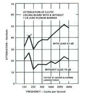 acoustilead_performance_graph