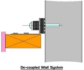 Decoupled Wall System