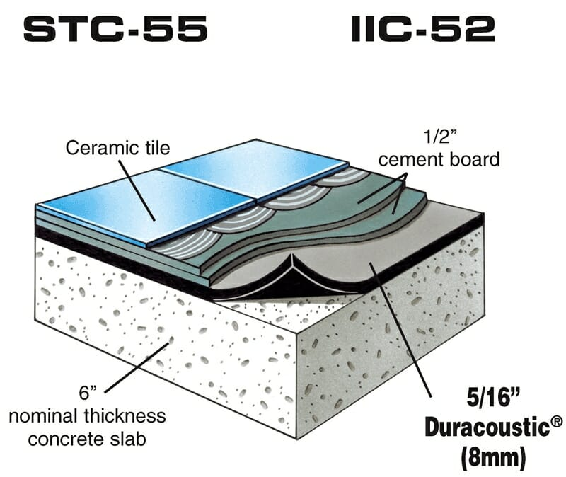 Reduces Impact & Airborne Floor Noise – Duracoustic with Hardwood Floor over Wood Assembly diagram by Acoustical Surfaces.