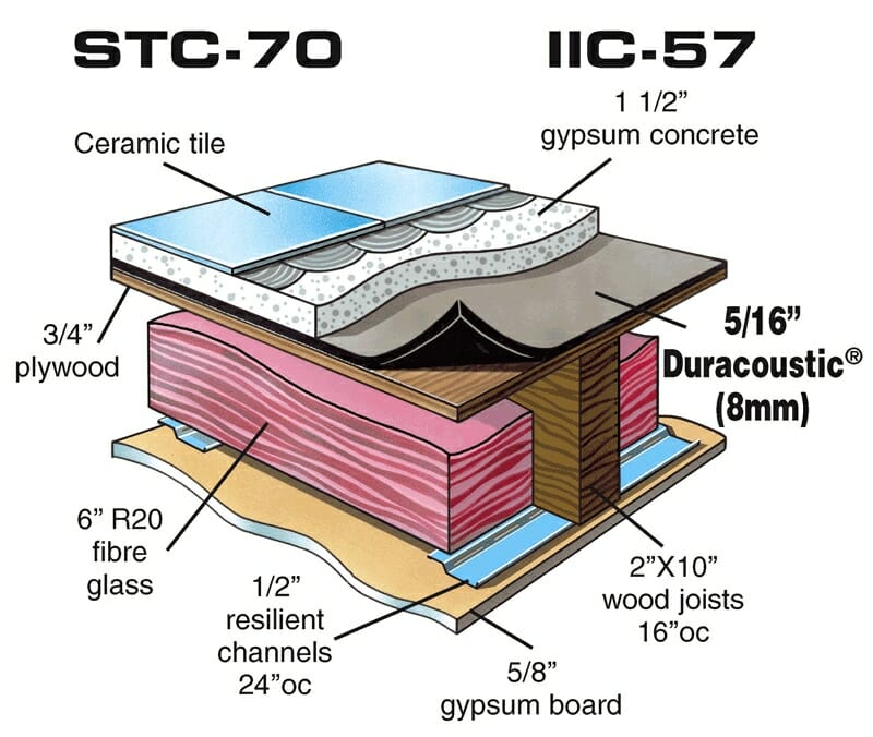 For Use with Variety of Floor Finishes – Duracoustic with Ceramic Floor over Wood Assembly diagram by Acoustical Surfaces.