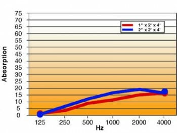 Echo Eliminator hanging panel absorption chart by Acoustical Surfaces.