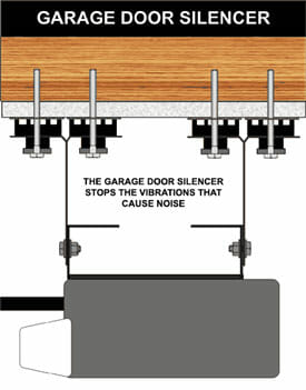 Garage Door Silencer by Acoustical Surfaces
