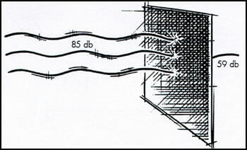Mass Loaded Vinyl sound absorption/blocking diagram