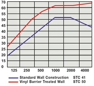 Mass Loaded Vinyl acoustical data collected by Acoustical Surfaces