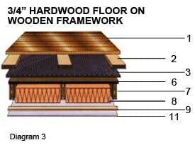 3/4 in Hardwood Floor on Wooden Framework