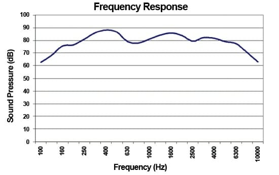 Low Profile Speaker Frequency Response