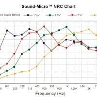 Sound-Micro Noise Enclosures
