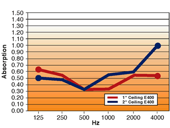 Sound Absorption of Ceiling products graph.